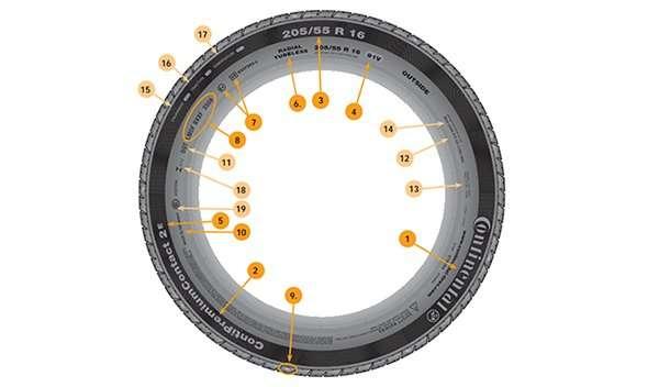 ¿Qué Significan las letras y números de los neumáticos?
